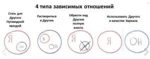 4 типа зависимых отношений
