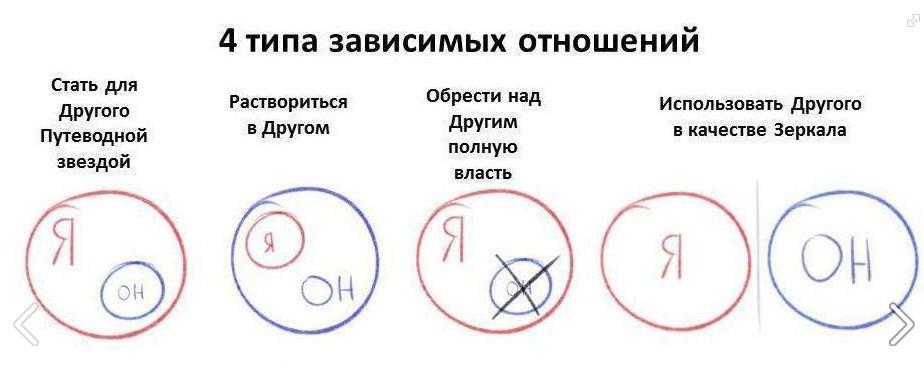 Два основных типа отношений